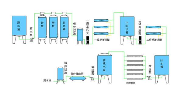 反滲透純凈水工藝流程圖.jpg