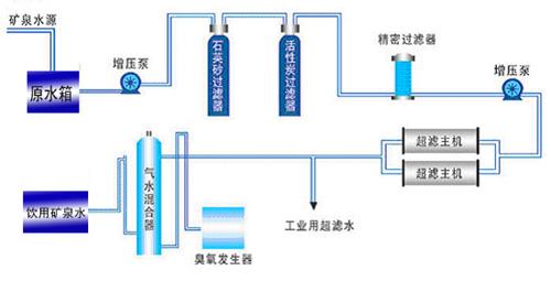 礦泉水山泉水設備工藝流程圖.jpg