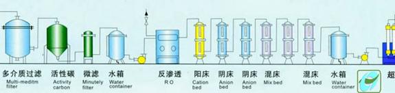 超純水工藝流程圖.jpg